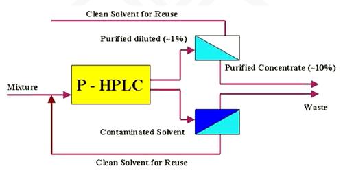 HPLC1